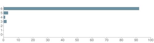 Chart?cht=bhs&chs=500x140&chbh=10&chco=6f92a3&chxt=x,y&chd=t:92,3,1,2,0,0,0&chm=t+92%,333333,0,0,10|t+3%,333333,0,1,10|t+1%,333333,0,2,10|t+2%,333333,0,3,10|t+0%,333333,0,4,10|t+0%,333333,0,5,10|t+0%,333333,0,6,10&chxl=1:|other|indian|hawaiian|asian|hispanic|black|white